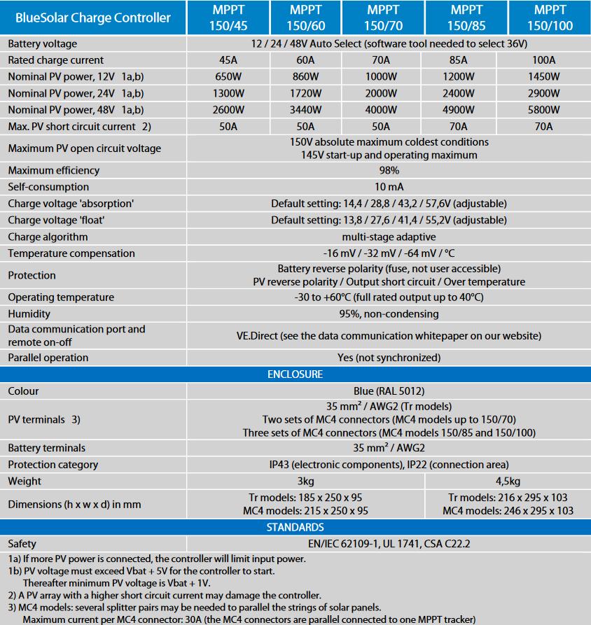 BlueSolar MPPT 150 Specs